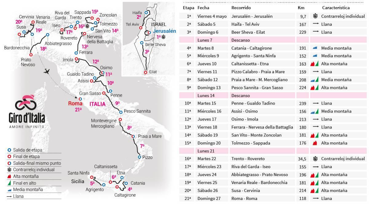 Mapa general de etapas del Giro de Italia 2018